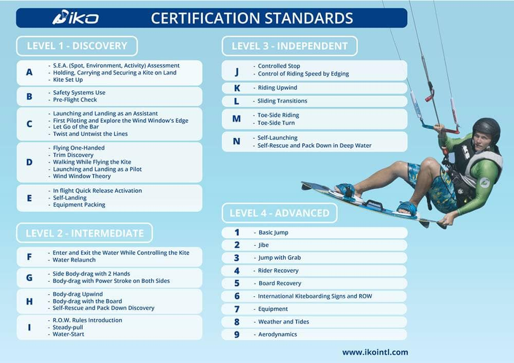IKO certification standards
